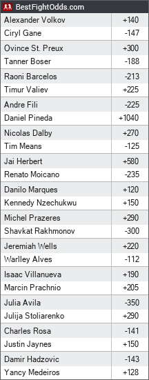 UFC Fight Night 190: Gane vs. Volkov odds - BestFightOdds
