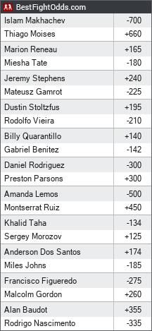 UFC on ESPN: Makhachev vs. Moises odds - BestFightOdds