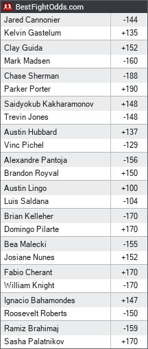 UFC on ESPN: Cannonier vs. Gastelum odds - BestFightOdds