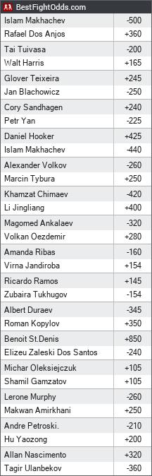 UFC 267 odds - BestFightOdds
