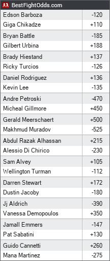 UFC on ESPN: Barboza vs. Chikadze odds - BestFightOdds