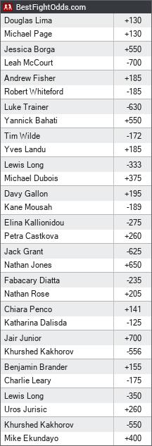 Bellator odds - BestFightOdds