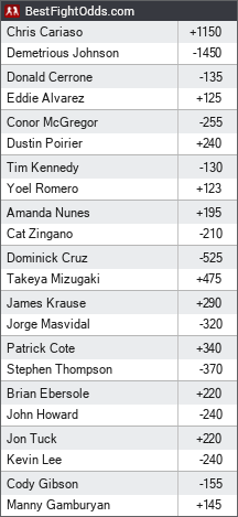 UFC 178: Johnson vs. Cariaso odds - BestFightOdds