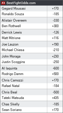 UFC Fight Night 50 odds - BestFightOdds