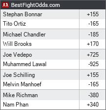 Bellator 131: Tito vs. Bonnar odds - BestFightOdds