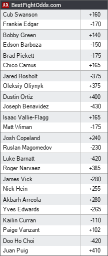UFC Fight Night 57: Edgar vs. Swanson odds - BestFightOdds