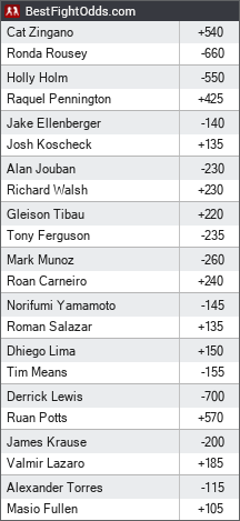 UFC 184: Weidman vs. Belfort odds - BestFightOdds