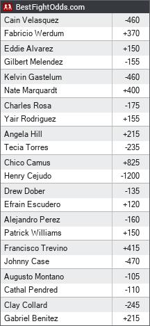 UFC 188: Velasquez vs. Werdum odds - BestFightOdds