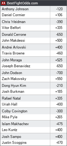 UFC 187: Jones vs. Johnson odds - BestFightOdds