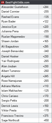 UFC 192: Cormier vs. Gustafsson odds - BestFightOdds