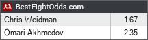 Chris Weidman vs Omari Akhmedov odds - BestFightOdds